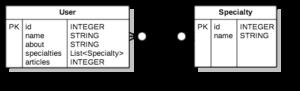 ERDDiagram1